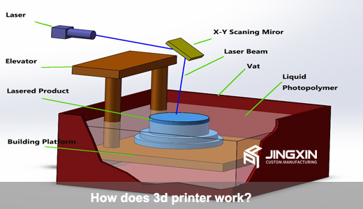 How-does-3d-printer-work